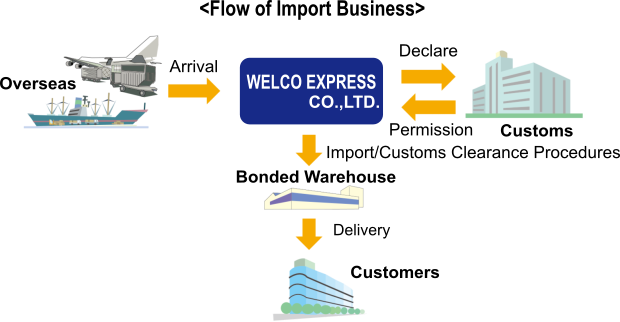 Flow of Import Business | Taisei Express Co , Ltd